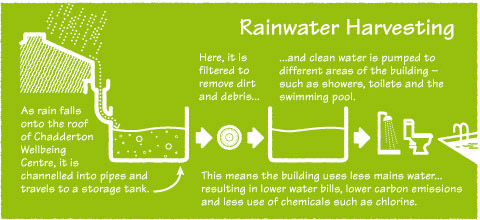 A rainwater harvesting system